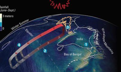 Monsoon and Oil Indias Two Economic Indicators